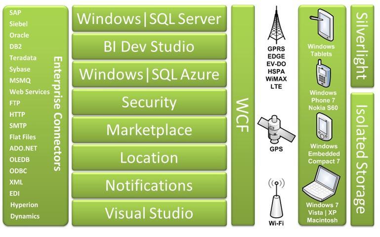 Mobile Enterprise Application Platform (MEAP)