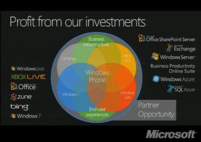 WP7 - прогноз прибыльности инвестиций