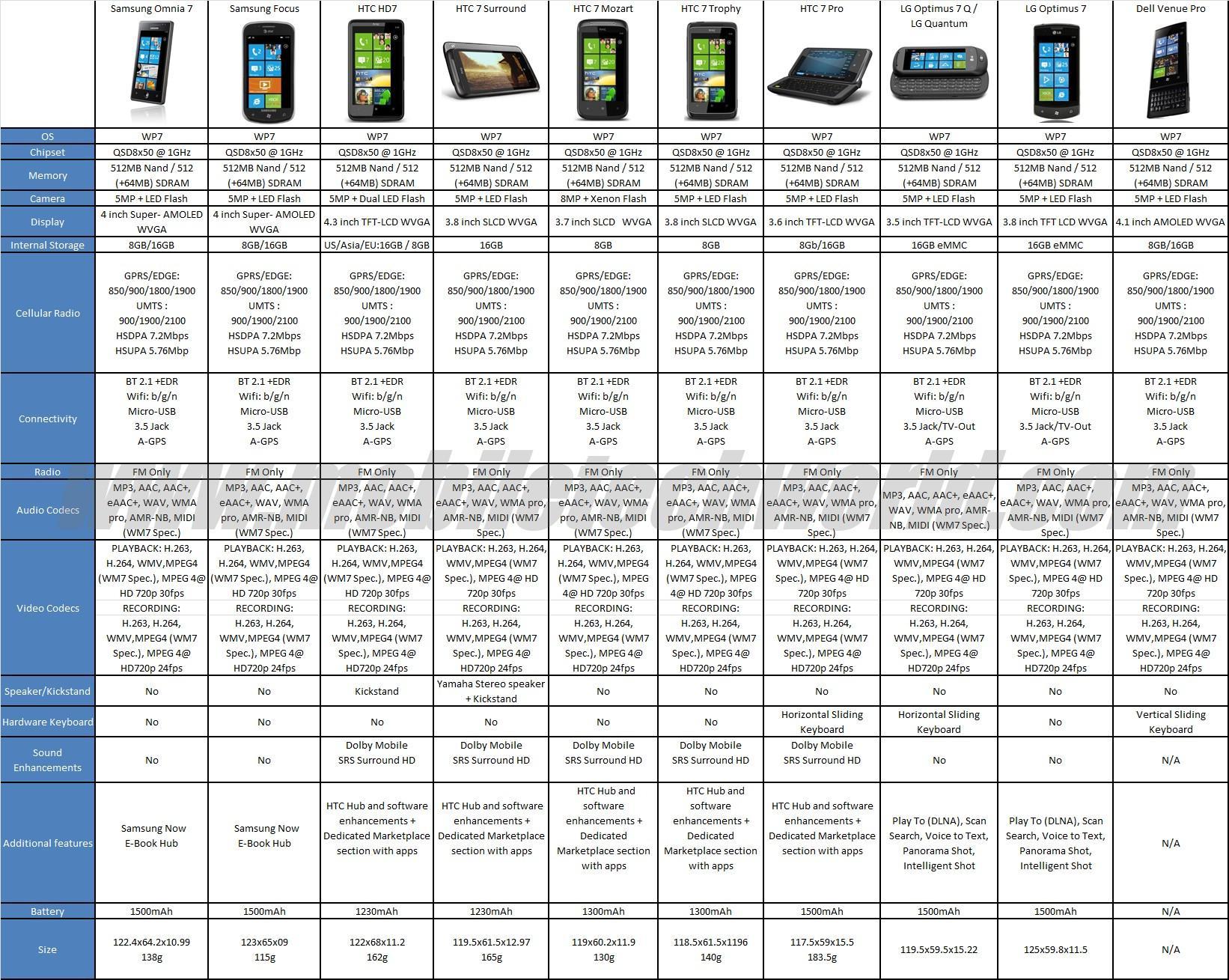 Технические характеристики всех Windows Phone 7 коммуникаторов