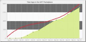 Количество приложений в маркете Windows Phone 7 и Android