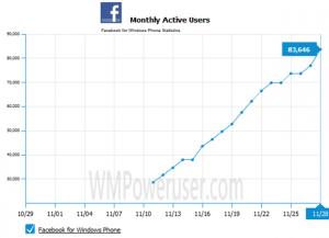 Количество пользователей Windows Phone 7 в фейсбуке