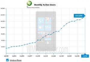 Продажи Windows Phone 7