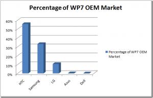 Статистика скачиваний с маркета по OEM производителям