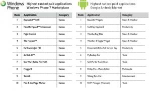Топ 10 программ для Winodws Phone 7 и Android