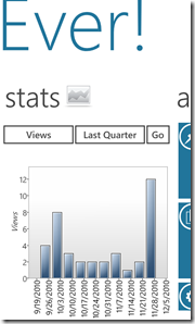 WordPress на Windows Phone 7 - статистика