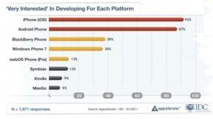 Очень заинтересованы в разработке (для каждой платформы)