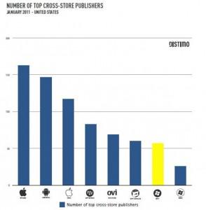 Количество приложений одного разработчика в различных маркетах