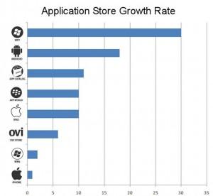 Рост количества приложений в магазинах различных платформ