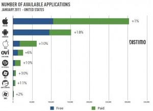 Количество платных и бесплатных приложений