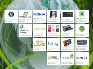 Масштабы интеграции Nokia и Microsoft