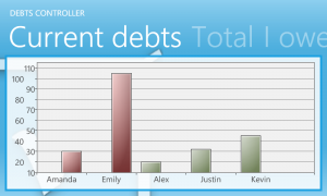 Debts Controller - текущие долги на диаграмме