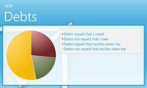 Debts Controller - долги одного человека
