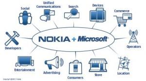 Диаграмма взаимодействия Nokia и Microsoft