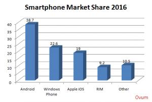 Рынок смартфонов к 2016 году