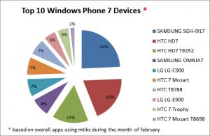 Популярные коммуникаторы на Windows Phone 7