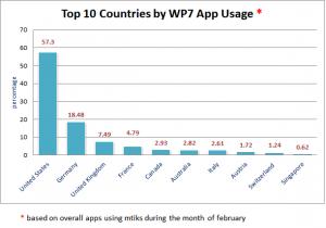Популярность Windows Phone 7 по странам