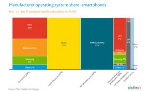 Соотношение пользователей платформ, четвёртый квартал 2010 года