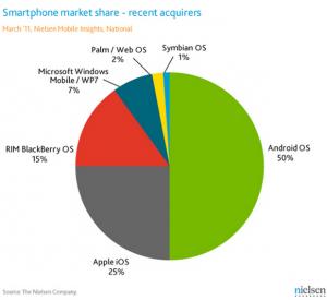 Рынок мобильных платформ, март 2011 года