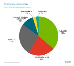 Соотношение пользователей платформ, март 2011 года