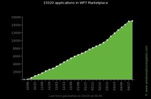 Количество приложений в WP7 Marketplace достигло 15.000
