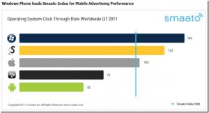 Windows Phone и Symbian – платформы с наиболее высоким откликом от размещённой рекламы.