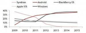 Windows Phone станет самой популярной платформой к 2013 году!