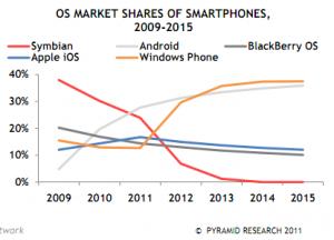 Windows Phone станет самой популярной платформой к 2015 году?
