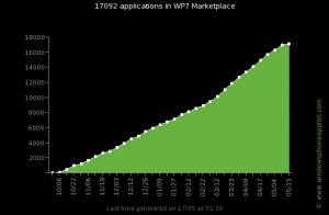 Рост количества приложения в маркете WP7 с момента его открытия