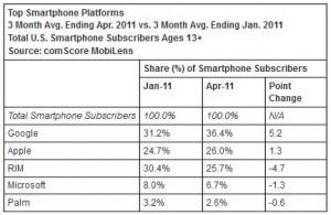 Windows Phone продолжает терять рынок в США