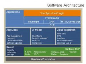 Состав программного обеспечения WP7