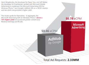 Microsoft Advertising vs Google AdMob