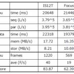 Fujitsu IS12T vs Samsung Focus