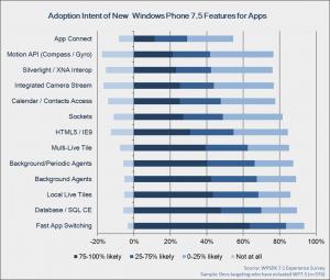 Самые ожидаемые функции приложений в Windows Phone 7.5