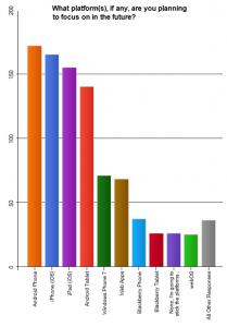 Разработчики уверены в жизнесопособности Windows Phone, их численность за полгода выросла на 150%