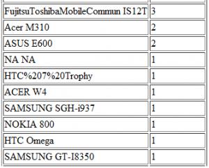 Samsung GT-i8350 на OccasionalGamer
