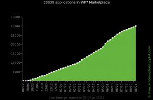 Рост числа приложений в маркете