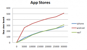 Сравнение скорости роста магазинов приоложений для iOS, Android и WP7
