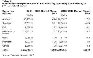 Исследования Gartner говорят о провале продаж Windows Phone во втором квартале этого года.