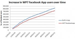 Пользователи приложения Facebook