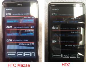 Скорость графического процессора у HTC Mazaa выше, чем у HTC HD7