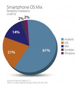 Windows Phone 7 показал рост отклика на рекламу на 71%