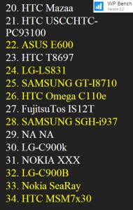 Множество новых телефонов засветилось в статистике программы WP Bench