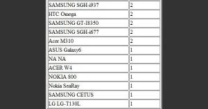 LG T130L в статистике Occasional Gamer