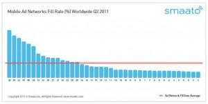 Средний мировой уровень охвата рекламных сетей