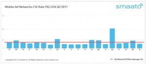 Уровень охвата рекламных сетей в США