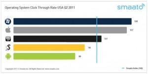 CTR, в среднем по США