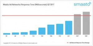 Время отклика рекламной сети