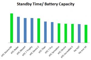 Сравнение емкости батарей