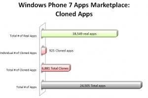 На Windows Phone Marketplace примерно 6881 клонов и другая интересная статистика