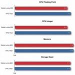 Сравнение Nokia 800 и HTC Titan